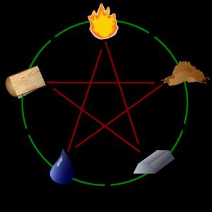Kompass Elemente Feng Shui